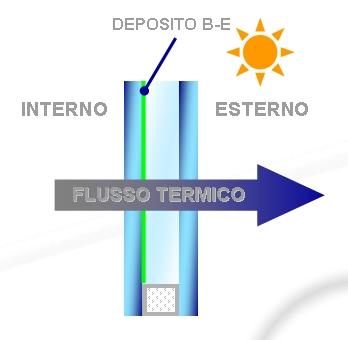 Trasmittanza termica infissi e serramenti fresia - Trasmittanza termica finestre ...