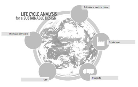 Life-Cycle-Analysis