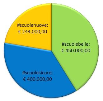 finanziamenti scuole